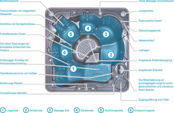 Ausstattung der Hydropool Whirlpools