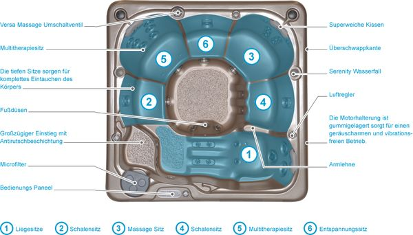 Ausstattung der Serenity Whirlpools von Hydropool