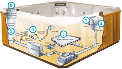 Selbstreinigungssystem der Hydropool Whirlpools